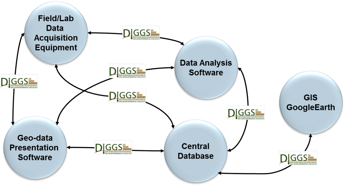 DIGGS Interoperability
