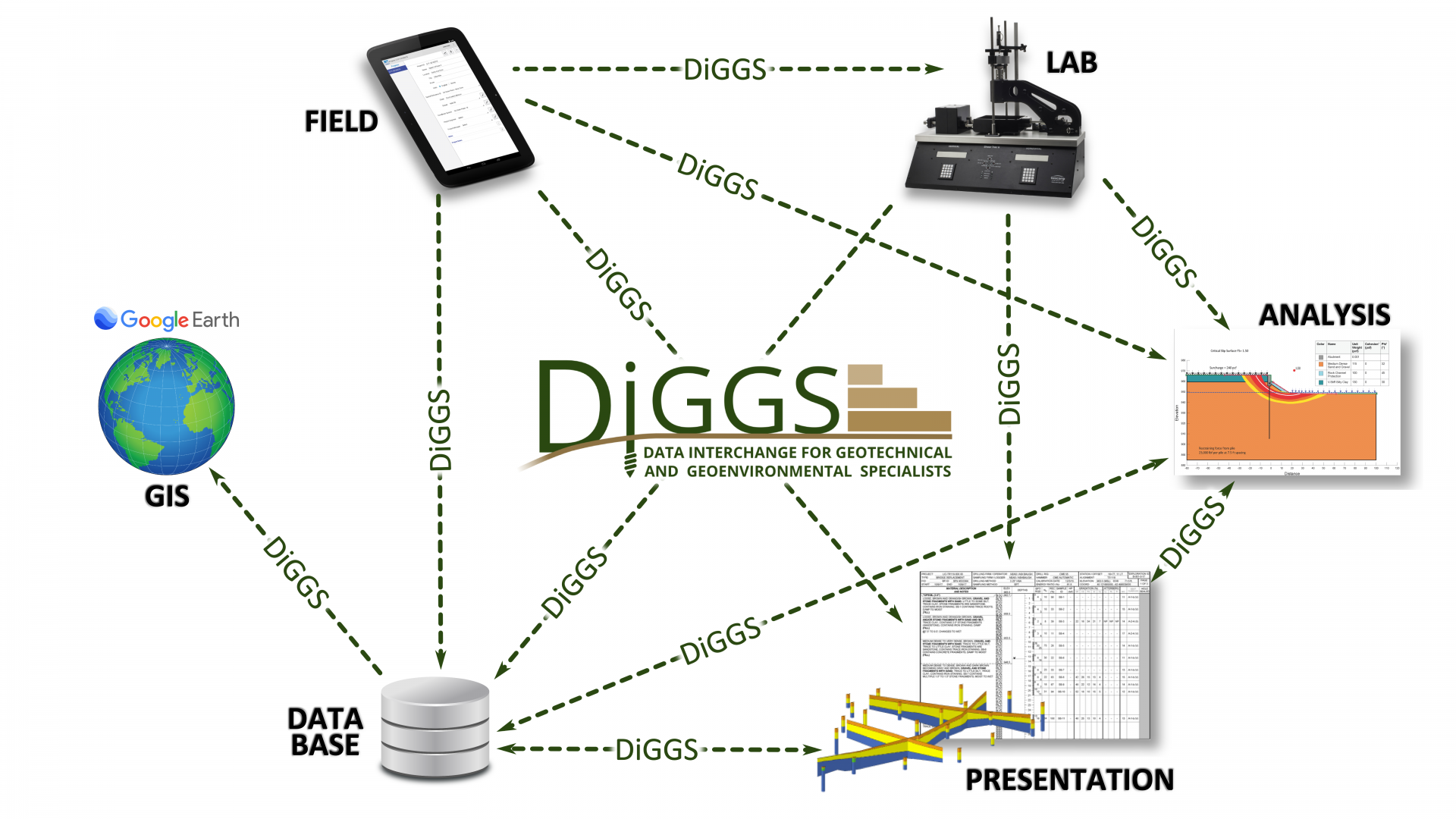 DiGGS allows the transfer of geotechnical data